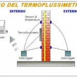 TERMOFLUSSIMETRO-misura-trasmittanza-isolamento-pareti