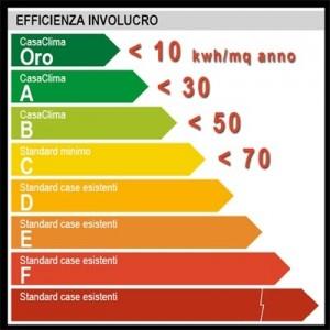 classificazione energetica edifici