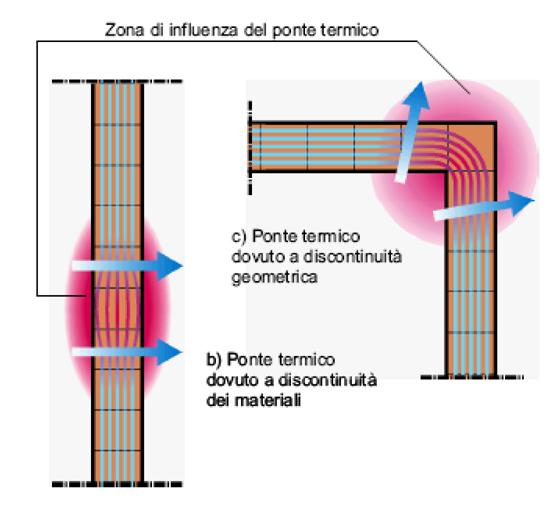 Ponti Termici e dispersioni energetiche