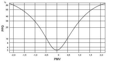 Indici PMV e PPD