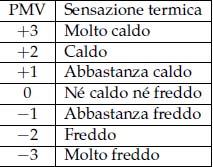 Indice di PMV Calcolo del Comfort Termico