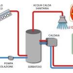 risparmio energetico casa solare termico