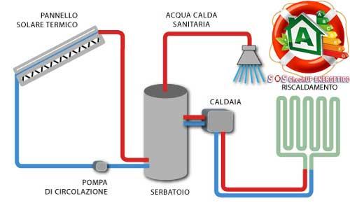Risparmio energetico casa i sistemi di produzione di for Connessioni idrauliche di acqua calda sanitaria