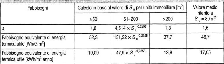 Valori di a per le abitazioni (I/Gm2)