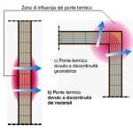 Le due tipologie di ponte termico: a sinistra il ponte termico strutturale e a destra il ponte termico geometrico