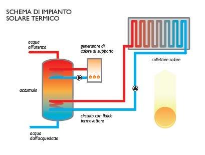 RISPARMIO ENERGETICO:PRODUZIONE ACQUA CALDA SANITARIA CON FONTI DI ENERGIA RINNOVABILE