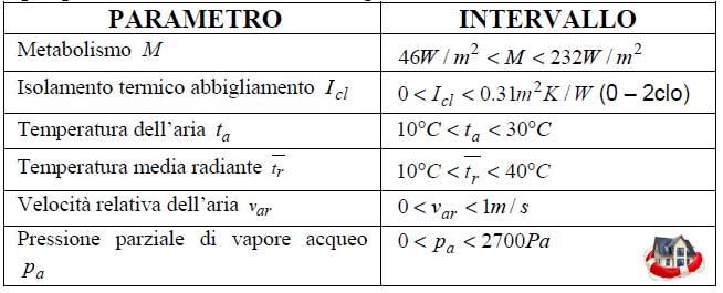 benessere-termico-parametri