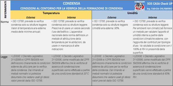 CONDENSA norme leggi verifica formazione muffa e condensa sui muri