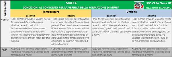 MUFFA norme leggi verifica formazione muffa e condensa