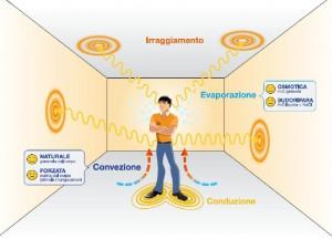 comfort termico e benessere termico