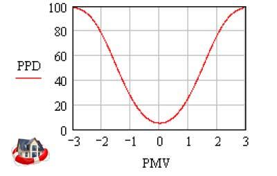 diagramma-comfort-termico