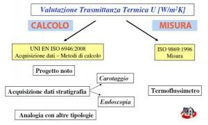 valutazione-trasmittanza-termica-in-opera