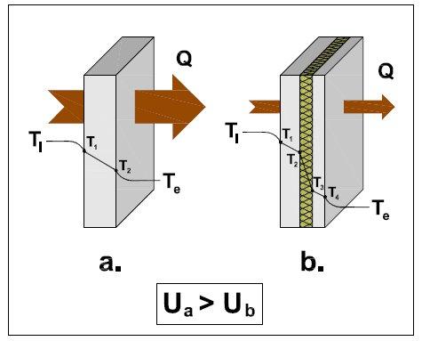 calcolo della trasmittanza muri esistenti