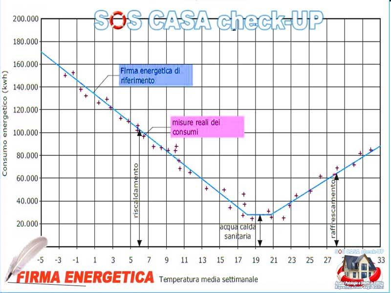 Firma Energetica Consumi per riscaldamento reali