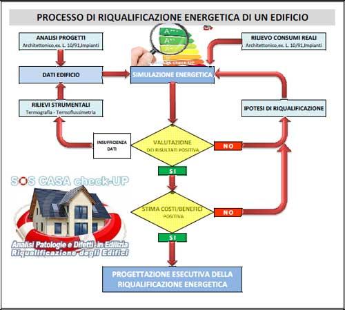 riqualificazione energetica edificio