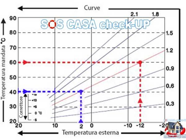 come scegliere la curva climatica della caldaia