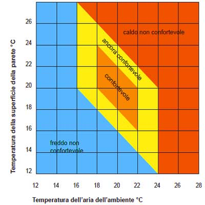 calcolo temperatura superficiale comfort termico