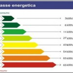 Il termoflussimetro per la certificazione energetica