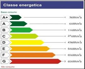 Attestazione energetica locazione